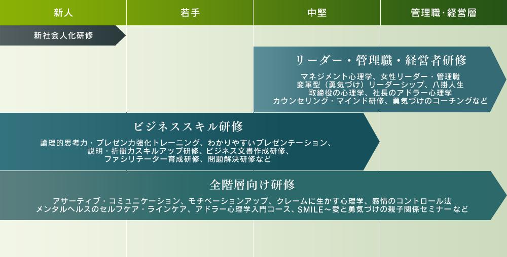 法人様向け研修メニューのスケジュール表