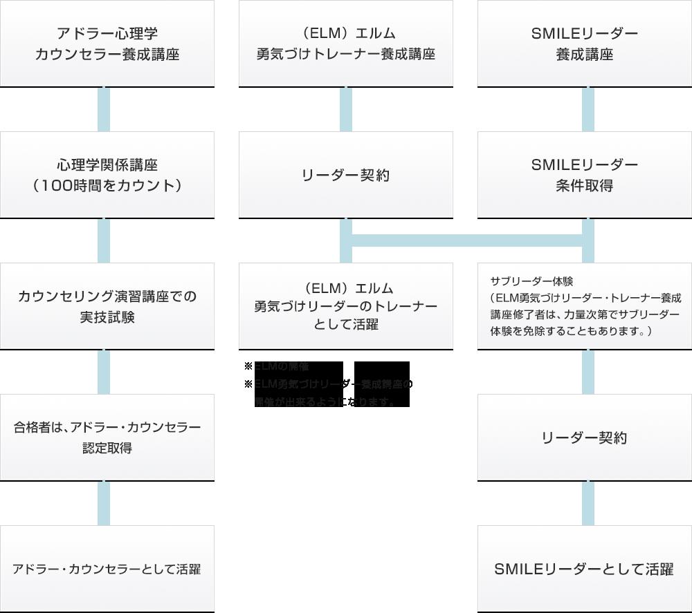 入門から資格及び認定取得までの流れ図