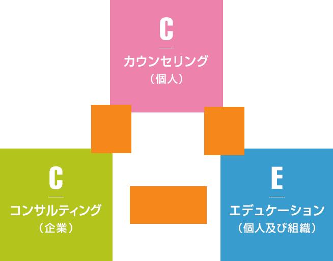 コンサルティング(企業)、エデュケーション(個人及び組織)、カウンセリング(個人)